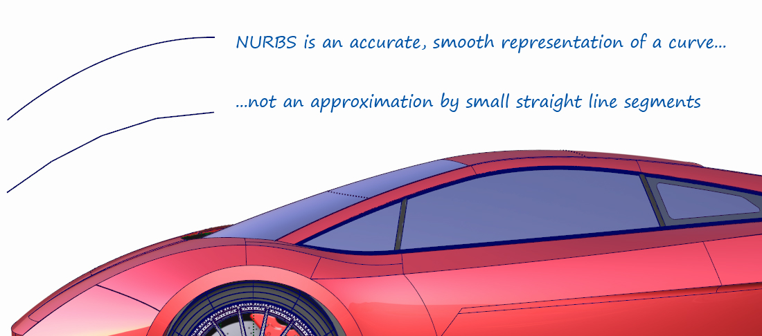 NURBS are a smooth representation of a surface